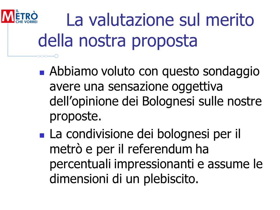 La valutazione sul merito della nostra proposta Abbiamo voluto con questo sondaggio avere una sensazione oggettiva dellopinione dei Bolognesi sulle no