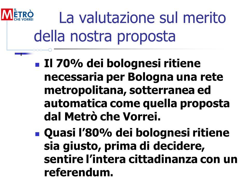 La valutazione sul merito della nostra proposta Il 70% dei bolognesi ritiene necessaria per Bologna una rete metropolitana, sotterranea ed automatica come quella proposta dal Metrò che Vorrei.