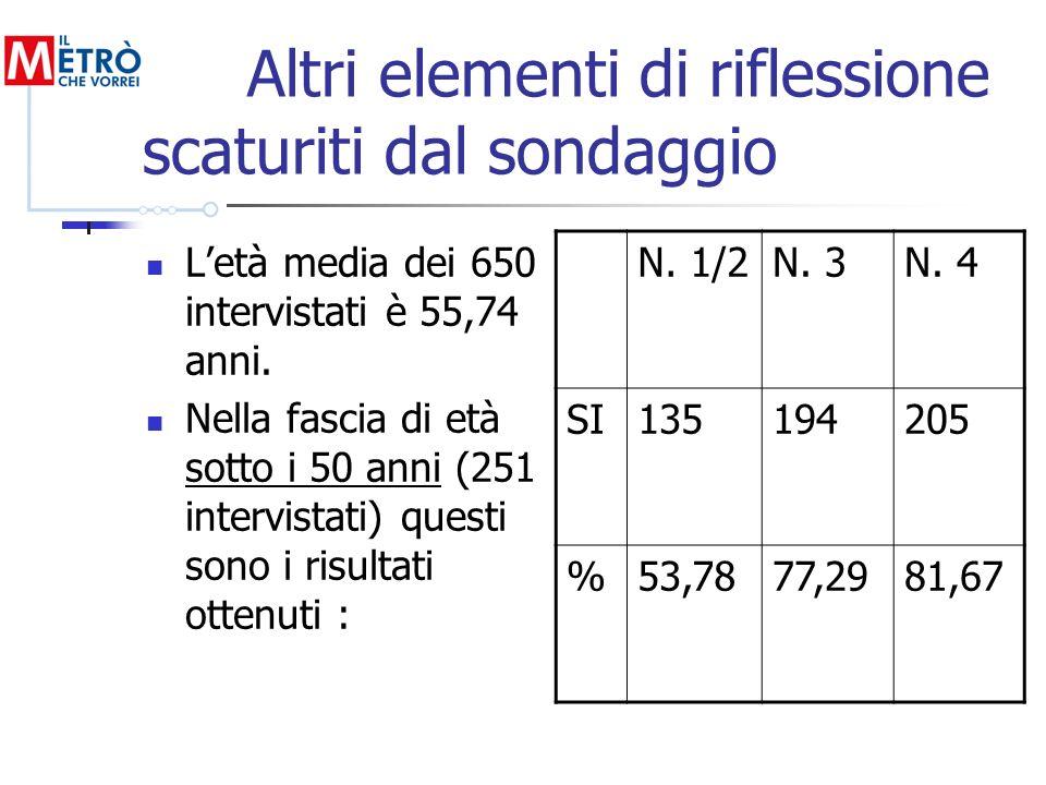 Altri elementi di riflessione scaturiti dal sondaggio Letà media dei 650 intervistati è 55,74 anni. Nella fascia di età sotto i 50 anni (251 intervist