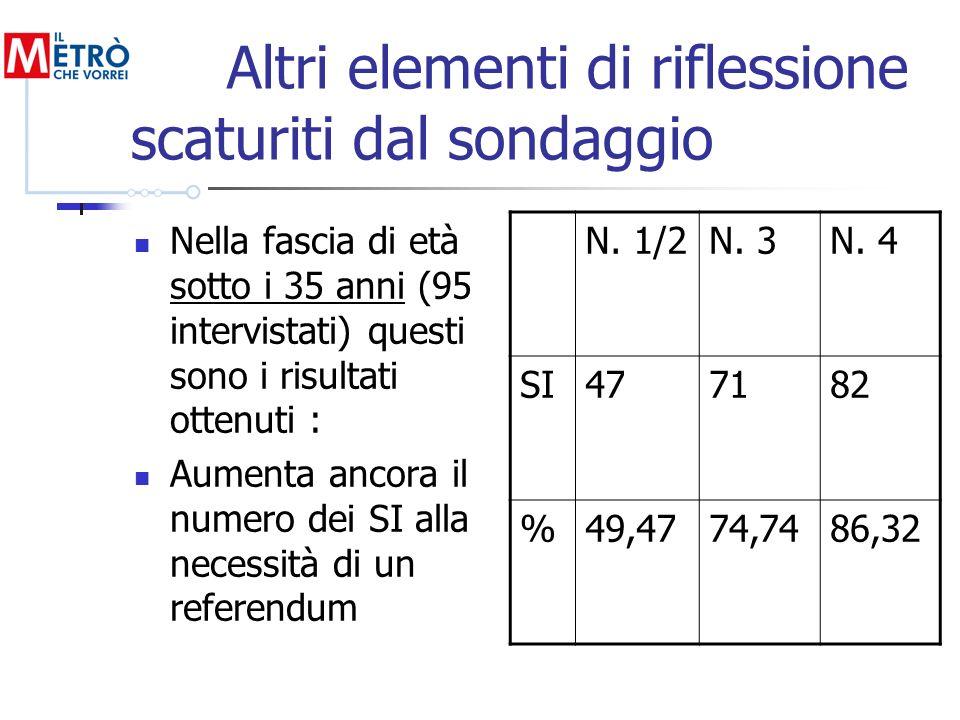 Altri elementi di riflessione scaturiti dal sondaggio Nella fascia di età sotto i 35 anni (95 intervistati) questi sono i risultati ottenuti : Aumenta ancora il numero dei SI alla necessità di un referendum N.