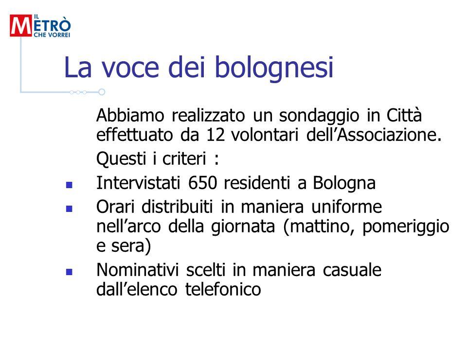 La voce dei bolognesi Abbiamo realizzato un sondaggio in Città effettuato da 12 volontari dellAssociazione. Questi i criteri : Intervistati 650 reside