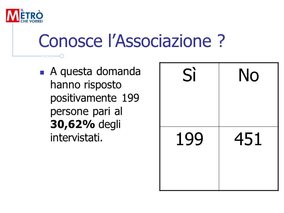 Conosce lAssociazione ? A questa domanda hanno risposto positivamente 199 persone pari al 30,62% degli intervistati. SìNo 199451