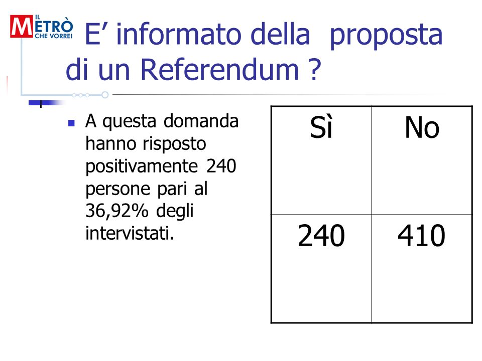 E informato della proposta di un Referendum ? A questa domanda hanno risposto positivamente 240 persone pari al 36,92% degli intervistati. SìNo 240410