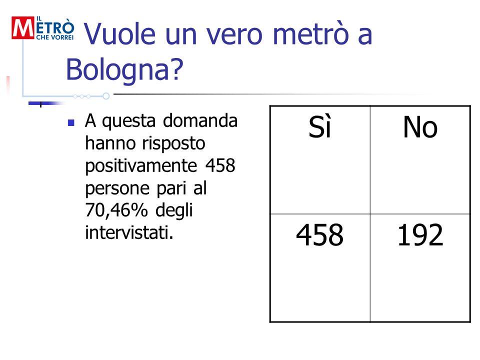 Vuole un vero metrò a Bologna? A questa domanda hanno risposto positivamente 458 persone pari al 70,46% degli intervistati. SìNo 458192