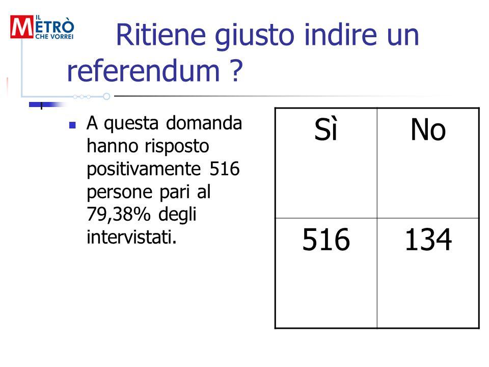 Ritiene giusto indire un referendum ? A questa domanda hanno risposto positivamente 516 persone pari al 79,38% degli intervistati. SìNo 516134