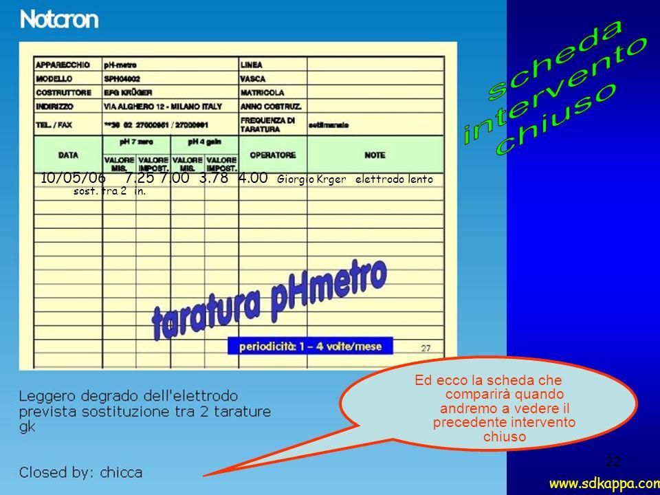22 Ed ecco la scheda che comparirà quando andremo a vedere il precedente intervento chiuso www.sdkappa.com 10/05/06 7.25 7.00 3.78 4.00 Giorgio Krger elettrodo lento sost.