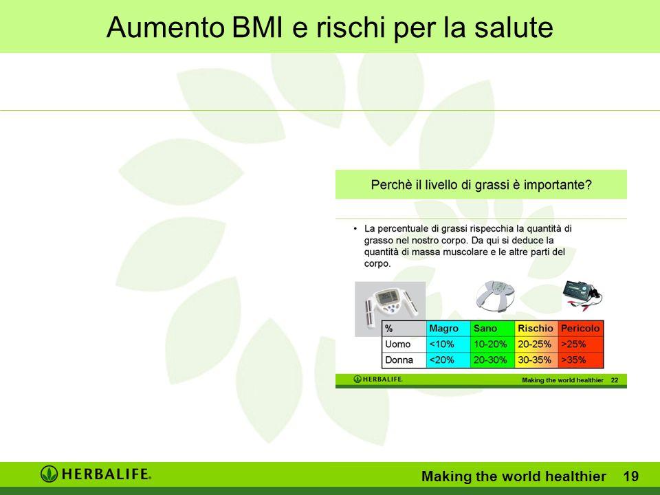 Aumento BMI e rischi per la salute Making the world healthier 19