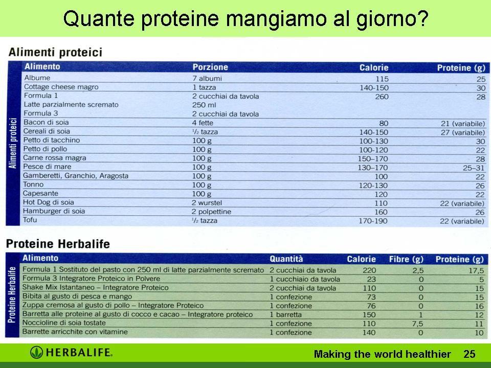 Quante proteine mangiamo al giorno? Making the world healthier 24