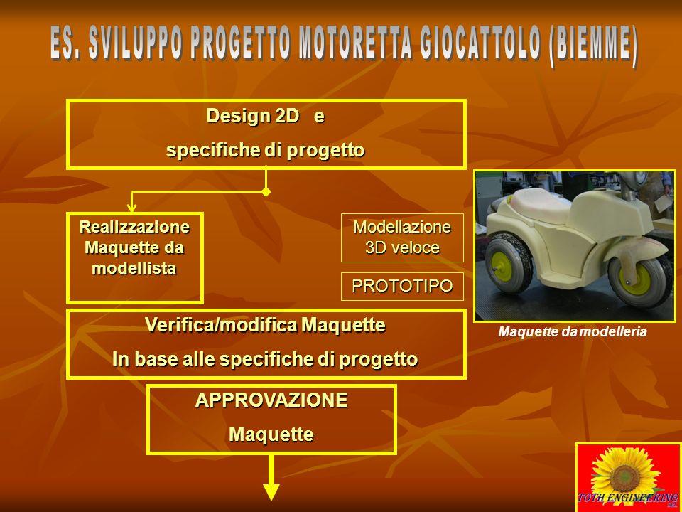 Design 2D e specifiche di progetto Realizzazione Maquette da modellista PROTOTIPO Modellazione 3D veloce Verifica/modifica Maquette In base alle speci