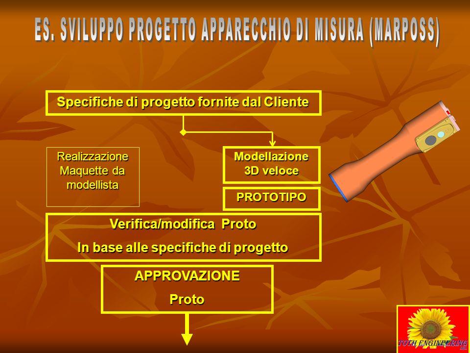 Specifiche di progetto fornite dal Cliente Realizzazione Maquette da modellista PROTOTIPO Modellazione 3D veloce Verifica/modifica Proto In base alle