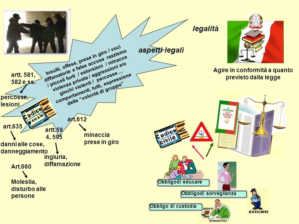 D.Lgsl. 15 aprile 2005, n. 76 1.Diritto-dovere all istruzione e alla formazione Art.