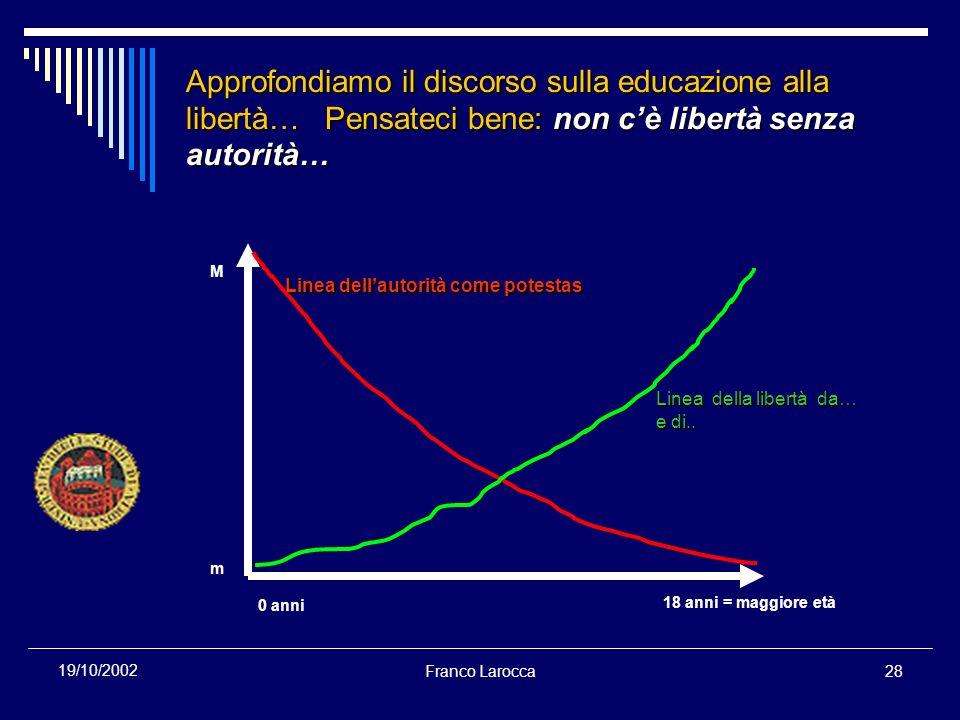 Franco Larocca28 19/10/2002 Approfondiamo il discorso sulla educazione alla libertà… Pensateci bene: non cè libertà senza autorità… M m 0 anni 18 anni