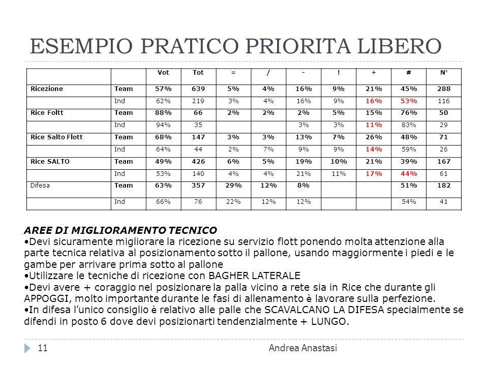 ESEMPIO PRATICO PRIORITA LIBERO Andrea Anastasi11 VotTot=/-!+#N° RicezioneTeam57%6395%4%16%9%21%45%288 Ind62%2193%4%16%9%16%53%116 Rice FolttTeam88%662% 5%15%76%50 Ind94%353% 11%83%29 Rice Salto FlottTeam68%1473% 13%7%26%48%71 Ind64%442%7%9% 14%59%26 Rice SALTOTeam49%4266%5%19%10%21%39%167 Ind53%1404% 21%11%17%44%61 DifesaTeam63%35729%12%8%51%182 Ind66%7622%12% 54%41 AREE DI MIGLIORAMENTO TECNICO Devi sicuramente migliorare la ricezione su servizio flott ponendo molta attenzione alla parte tecnica relativa al posizionamento sotto il pallone, usando maggiormente i piedi e le gambe per arrivare prima sotto al pallone Utilizzare le tecniche di ricezione con BAGHER LATERALE Devi avere + coraggio nel posizionare la palla vicino a rete sia in Rice che durante gli APPOGGI, molto importante durante le fasi di allenamento è lavorare sulla perfezione.