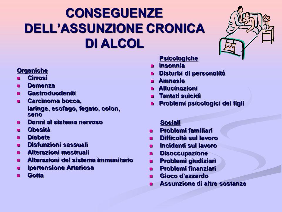 CONSEGUENZE DELLASSUNZIONE CRONICA DI ALCOL Organiche Cirrosi Cirrosi Demenza Demenza Gastroduodeniti Gastroduodeniti Carcinoma bocca, Carcinoma bocca