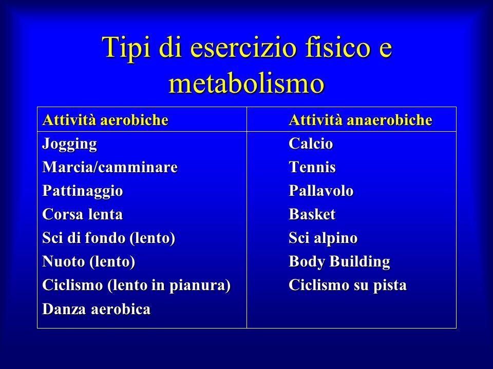 Tipi di esercizio fisico e metabolismo Attività aerobicheAttività anaerobiche JoggingCalcio Marcia/camminareTennis PattinaggioPallavolo Corsa lentaBas