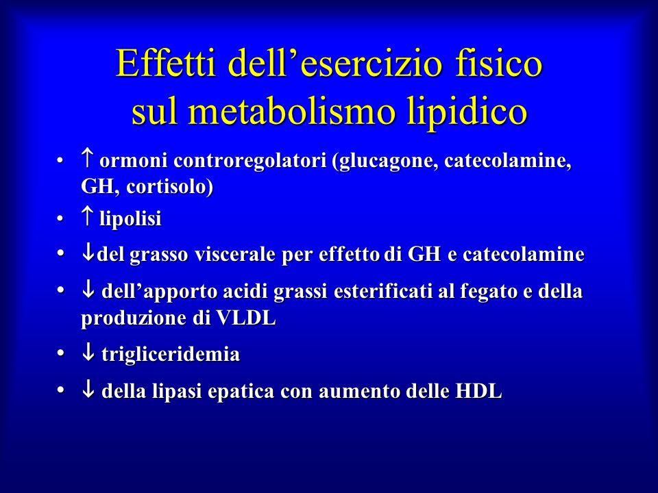 Effetti dellesercizio fisico sul metabolismo lipidico ormoni controregolatori (glucagone, catecolamine, GH, cortisolo) ormoni controregolatori (glucag