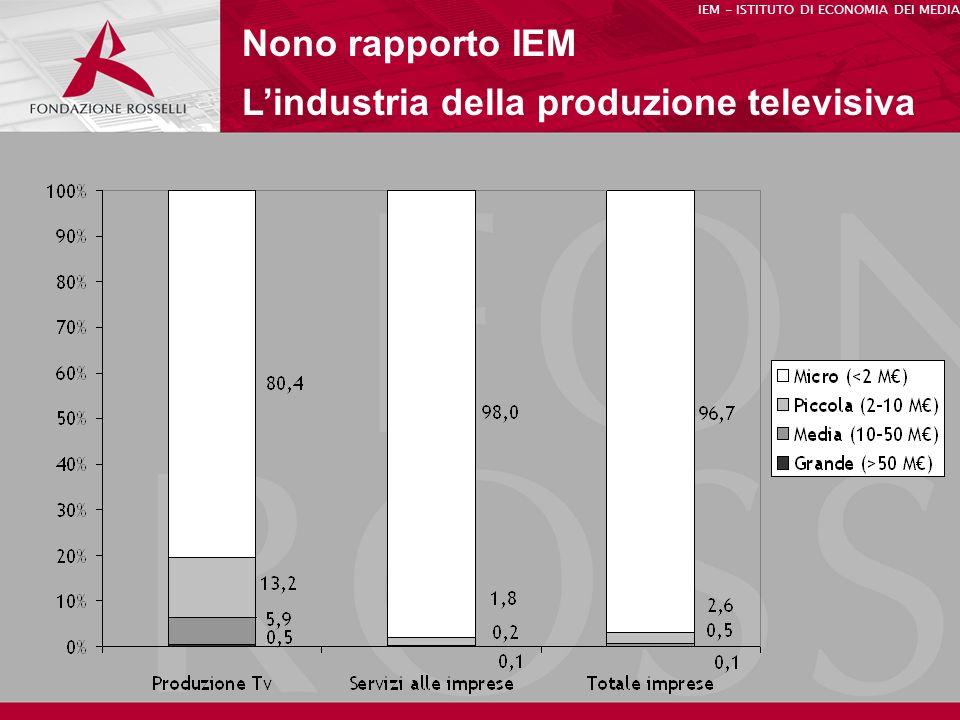 Nono rapporto IEM Lindustria della produzione televisiva IEM - ISTITUTO DI ECONOMIA DEI MEDIA