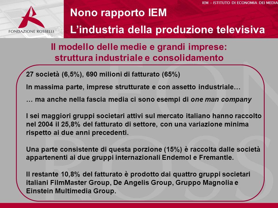 Il modello delle medie e grandi imprese: struttura industriale e consolidamento Nono rapporto IEM Lindustria della produzione televisiva IEM - ISTITUTO DI ECONOMIA DEI MEDIA 27 società (6,5%), 690 milioni di fatturato (65%) In massima parte, imprese strutturate e con assetto industriale… … ma anche nella fascia media ci sono esempi di one man company I sei maggiori gruppi societari attivi sul mercato italiano hanno raccolto nel 2004 il 25,8% del fatturato di settore, con una variazione minima rispetto ai due anni precedenti.