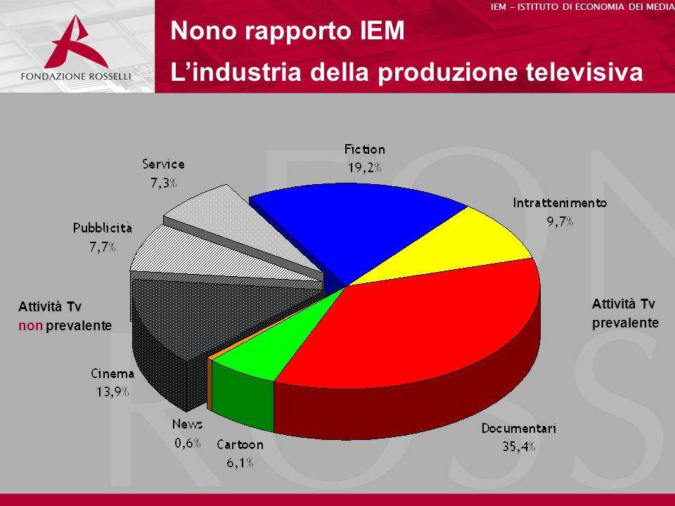 Nono rapporto IEM Lindustria della produzione televisiva IEM - ISTITUTO DI ECONOMIA DEI MEDIA Attività Tv non prevalente Attività Tv prevalente