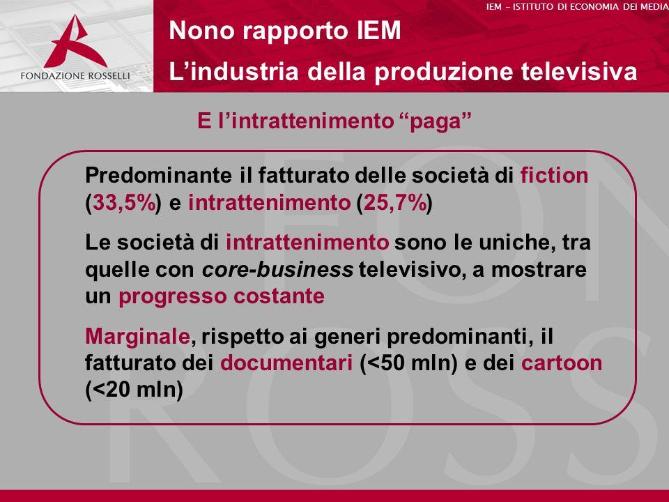 E lintrattenimento paga Nono rapporto IEM Lindustria della produzione televisiva IEM - ISTITUTO DI ECONOMIA DEI MEDIA Predominante il fatturato delle società di fiction (33,5%) e intrattenimento (25,7%) Le società di intrattenimento sono le uniche, tra quelle con core-business televisivo, a mostrare un progresso costante Marginale, rispetto ai generi predominanti, il fatturato dei documentari (<50 mln) e dei cartoon (<20 mln)