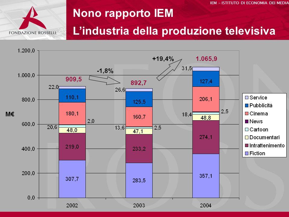Nono rapporto IEM Lindustria della produzione televisiva IEM - ISTITUTO DI ECONOMIA DEI MEDIA M 909,5 892,7 1.065,9 -1,8% +19,4%