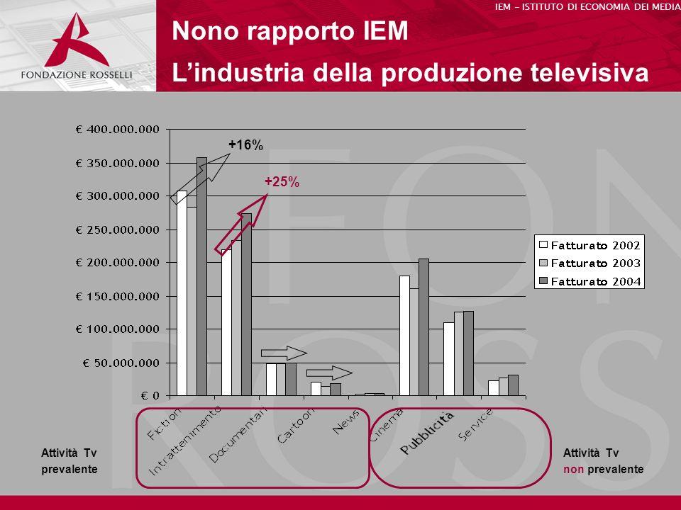 Nono rapporto IEM Lindustria della produzione televisiva IEM - ISTITUTO DI ECONOMIA DEI MEDIA Attività Tv prevalente Attività Tv non prevalente +25% +16%