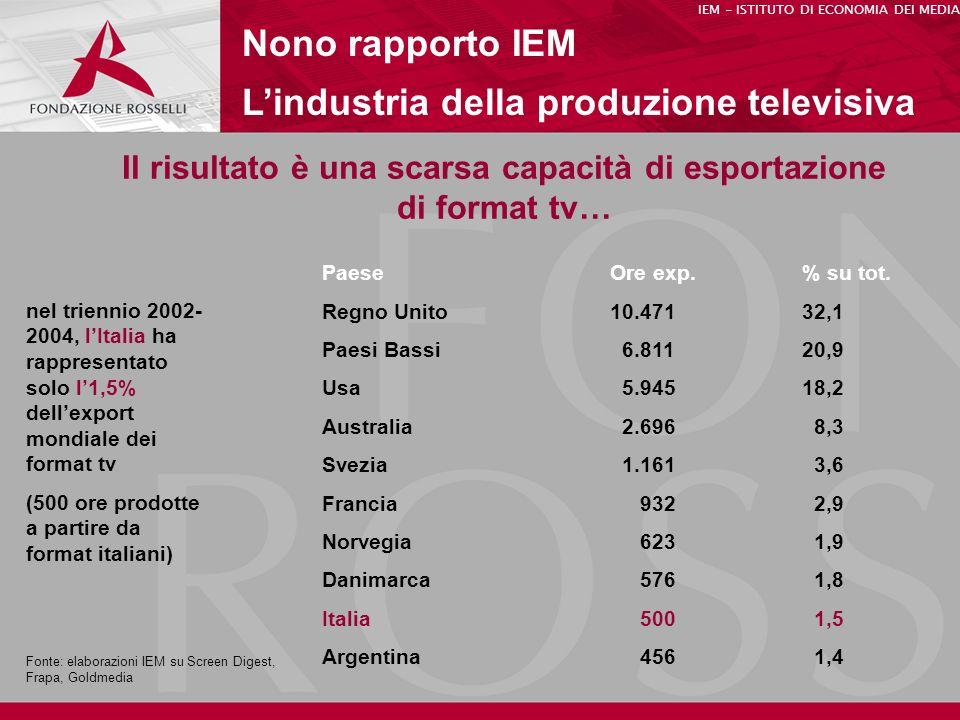 Nono rapporto IEM Lindustria della produzione televisiva IEM - ISTITUTO DI ECONOMIA DEI MEDIA Il risultato è una scarsa capacità di esportazione di format tv… PaeseOre exp.% su tot.