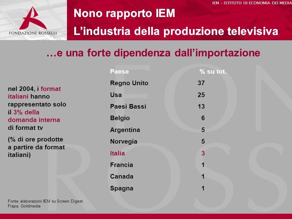 Nono rapporto IEM Lindustria della produzione televisiva IEM - ISTITUTO DI ECONOMIA DEI MEDIA Nono rapporto IEM Lindustria della produzione televisiva Nono rapporto IEM Lindustria della produzione televisiva …e una forte dipendenza dallimportazione Paese % su tot.