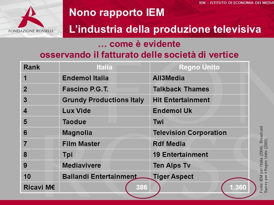 … come è evidente osservando il fatturato delle società di vertice Nono rapporto IEM Lindustria della produzione televisiva IEM - ISTITUTO DI ECONOMIA DEI MEDIA RankItaliaRegno Unito 1Endemol ItaliaAll3Media 2Fascino P.G.T.Talkback Thames 3Grundy Productions ItalyHit Entertainment 4Lux VideEndemol Uk 5TaodueTwi 6MagnoliaTelevision Corporation 7Film MasterRdf Media 8Tpi19 Entertainment 9MediavivereTen Alps Tv 10Ballandi EntertainmentTiger Aspect Ricavi M3861.360 Fonte: IEM per lItalia (2004), Broadcast Survey per il Regno Unito (2005)