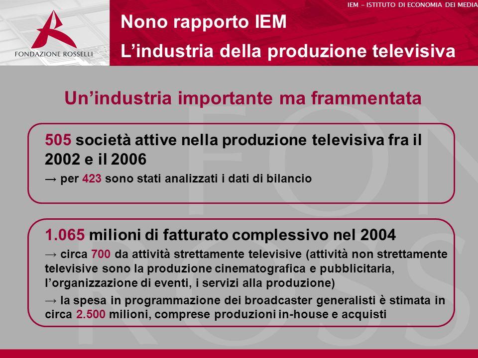 Unindustria importante ma frammentata Nono rapporto IEM Lindustria della produzione televisiva 505 società attive nella produzione televisiva fra il 2002 e il 2006 per 423 sono stati analizzati i dati di bilancio IEM - ISTITUTO DI ECONOMIA DEI MEDIA 1.065 milioni di fatturato complessivo nel 2004 circa 700 da attività strettamente televisive (attività non strettamente televisive sono la produzione cinematografica e pubblicitaria, lorganizzazione di eventi, i servizi alla produzione) la spesa in programmazione dei broadcaster generalisti è stimata in circa 2.500 milioni, comprese produzioni in-house e acquisti