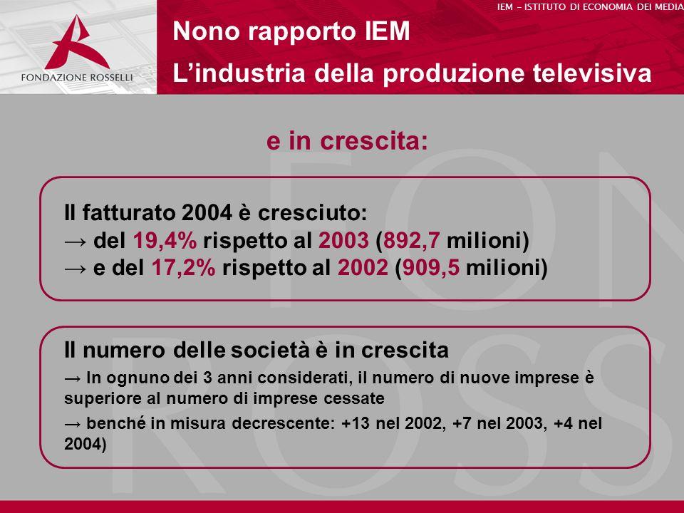 e in crescita: Nono rapporto IEM Lindustria della produzione televisiva Il fatturato 2004 è cresciuto: del 19,4% rispetto al 2003 (892,7 milioni) e del 17,2% rispetto al 2002 (909,5 milioni) IEM - ISTITUTO DI ECONOMIA DEI MEDIA Il numero delle società è in crescita In ognuno dei 3 anni considerati, il numero di nuove imprese è superiore al numero di imprese cessate benché in misura decrescente: +13 nel 2002, +7 nel 2003, +4 nel 2004)
