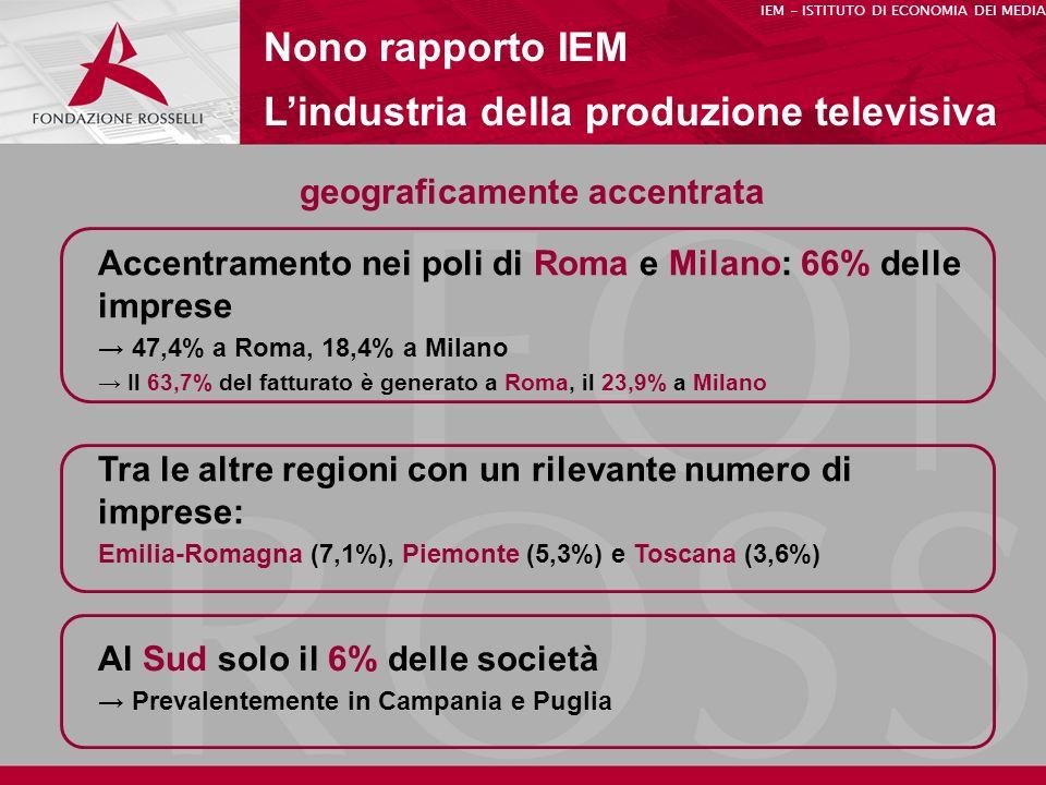 geograficamente accentrata Nono rapporto IEM Lindustria della produzione televisiva Accentramento nei poli di Roma e Milano: 66% delle imprese 47,4% a Roma, 18,4% a Milano Il 63,7% del fatturato è generato a Roma, il 23,9% a Milano IEM - ISTITUTO DI ECONOMIA DEI MEDIA Al Sud solo il 6% delle società Prevalentemente in Campania e Puglia Tra le altre regioni con un rilevante numero di imprese: Emilia-Romagna (7,1%), Piemonte (5,3%) e Toscana (3,6%)