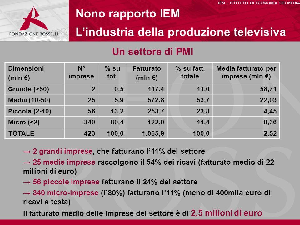 Un settore di PMI Nono rapporto IEM Lindustria della produzione televisiva IEM - ISTITUTO DI ECONOMIA DEI MEDIA Dimensioni (mln ) N° imprese % su tot.