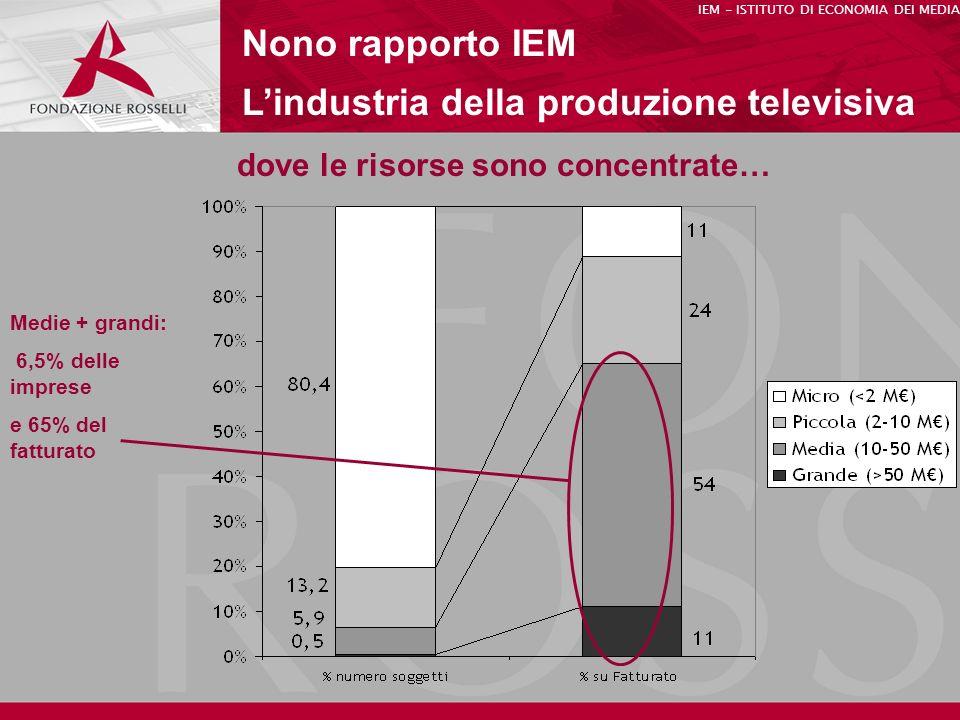dove le risorse sono concentrate… Nono rapporto IEM Lindustria della produzione televisiva IEM - ISTITUTO DI ECONOMIA DEI MEDIA Medie + grandi: 6,5% delle imprese e 65% del fatturato