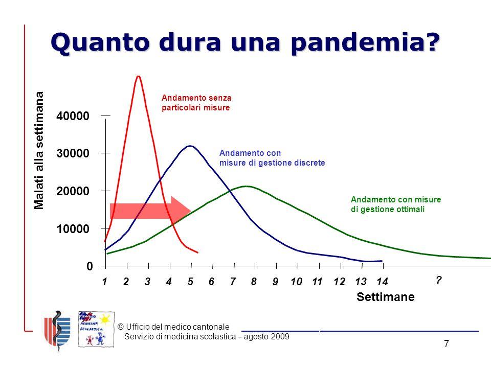 © Ufficio del medico cantonale Servizio di medicina scolastica – agosto 2009 7 Quanto dura una pandemia.