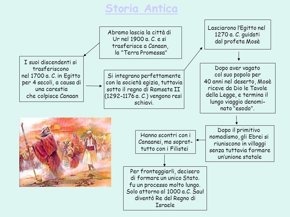 Storia Antica Abramo lascia la città di Ur nel 1900 a. C. e si trasferisce a Canaan, la Terra Promessa I suoi discendenti si trasferiscono nel 1700 a.