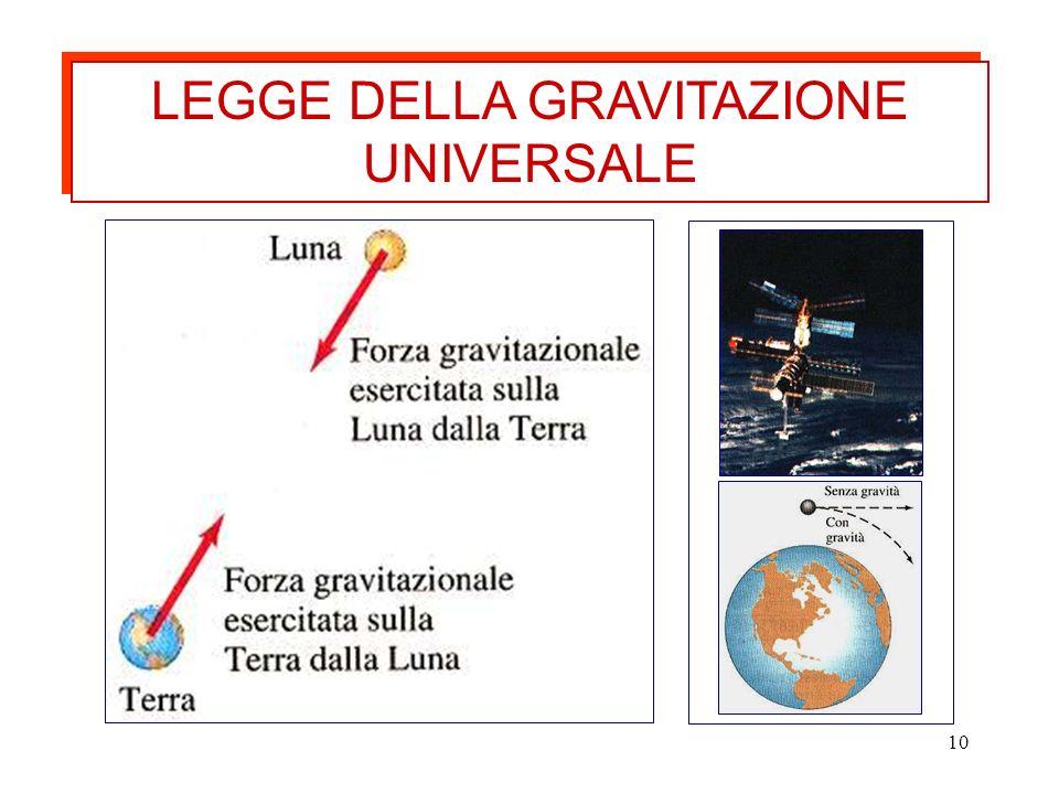 10 LEGGE DELLA GRAVITAZIONE UNIVERSALE