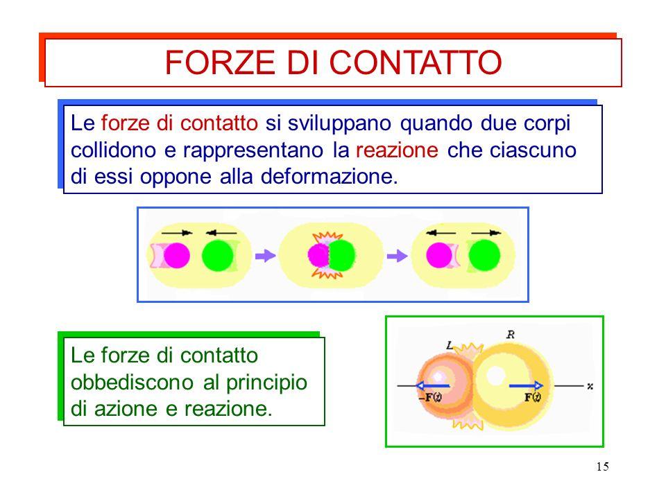 15 Le forze di contatto si sviluppano quando due corpi collidono e rappresentano la reazione che ciascuno di essi oppone alla deformazione. FORZE DI C