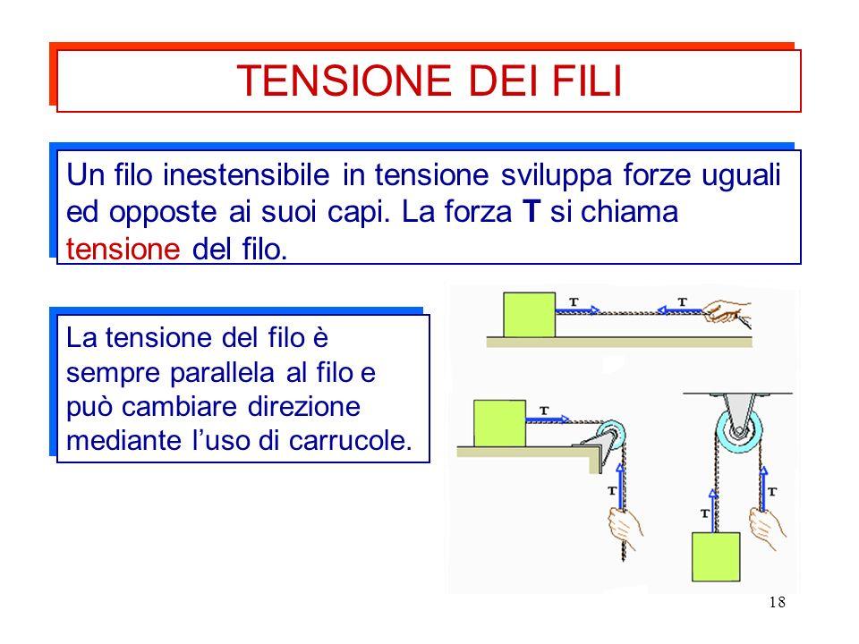 18 Un filo inestensibile in tensione sviluppa forze uguali ed opposte ai suoi capi. La forza T si chiama tensione del filo. La tensione del filo è sem