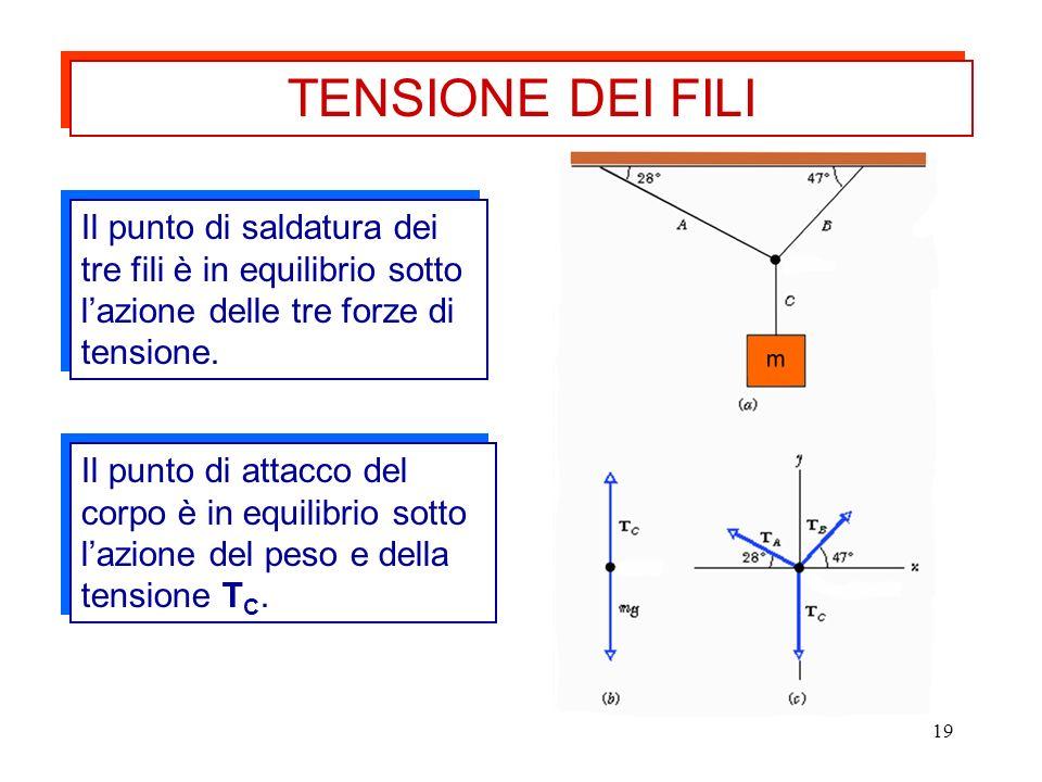 19 Il punto di saldatura dei tre fili è in equilibrio sotto lazione delle tre forze di tensione. Il punto di attacco del corpo è in equilibrio sotto l