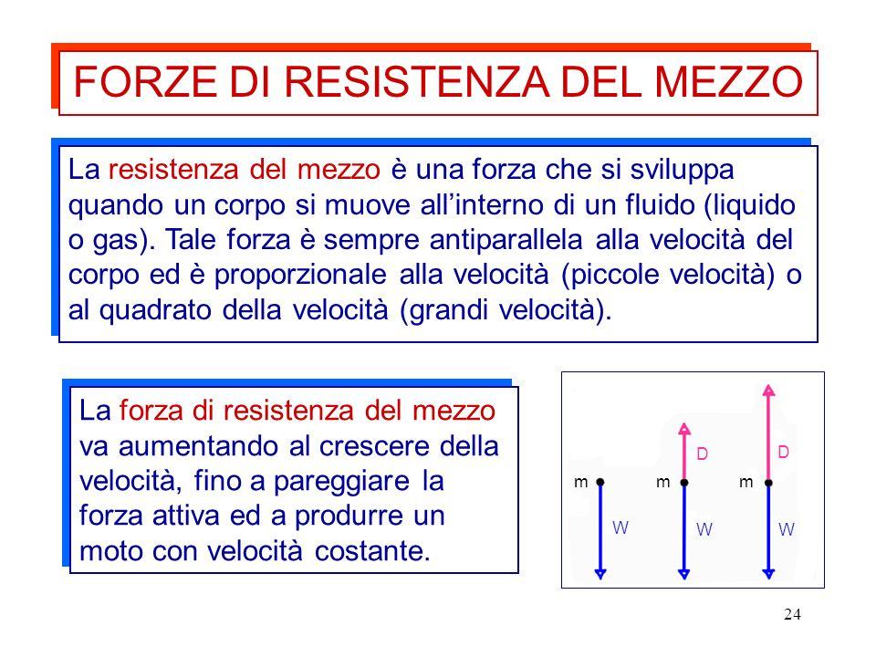 24 La resistenza del mezzo è una forza che si sviluppa quando un corpo si muove allinterno di un fluido (liquido o gas). Tale forza è sempre antiparal