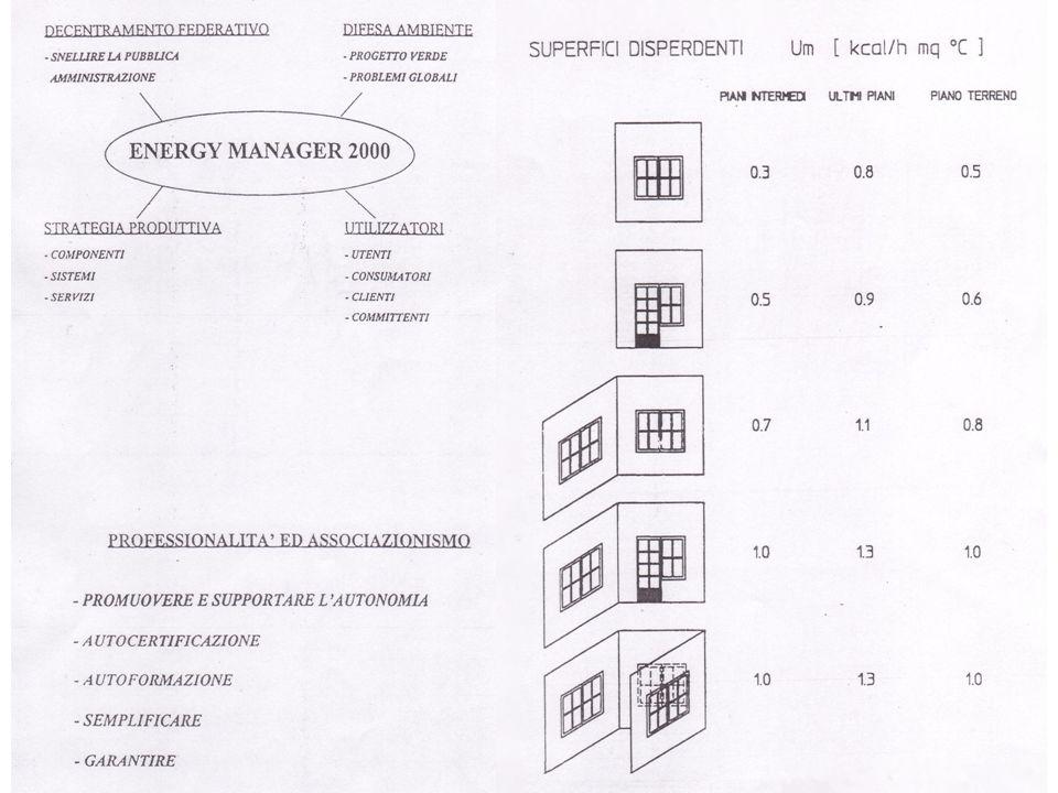 Ripartizione dei costi di gestione negli ospedali