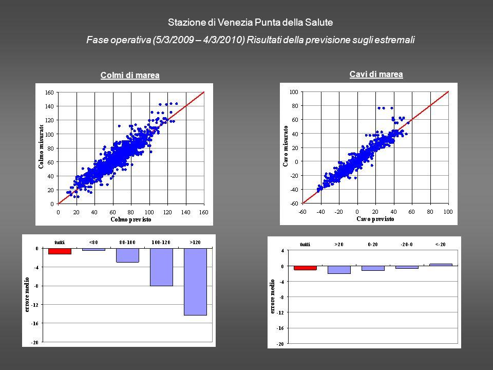 Stazione di Venezia Punta della Salute Fase operativa (5/3/2009 – 4/3/2010) Risultati della previsione sugli estremali Colmi di marea Cavi di marea