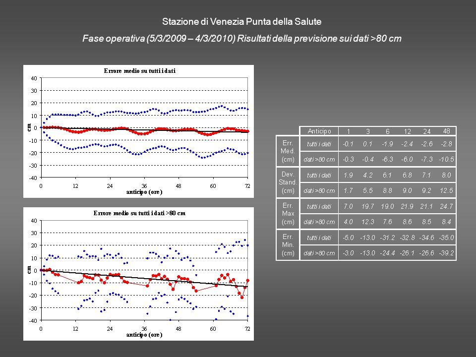 Stazione di Venezia Punta della Salute Fase operativa (5/3/2009 – 4/3/2010) Risultati della previsione sui dati >80 cm