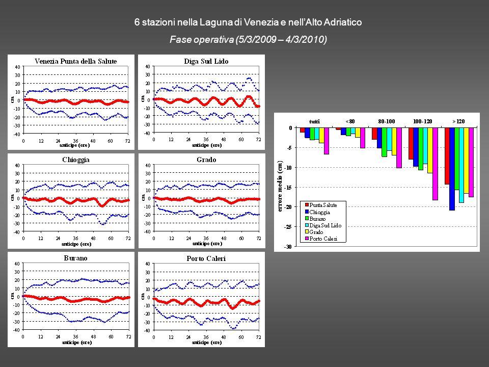 6 stazioni nella Laguna di Venezia e nellAlto Adriatico Fase operativa (5/3/2009 – 4/3/2010)