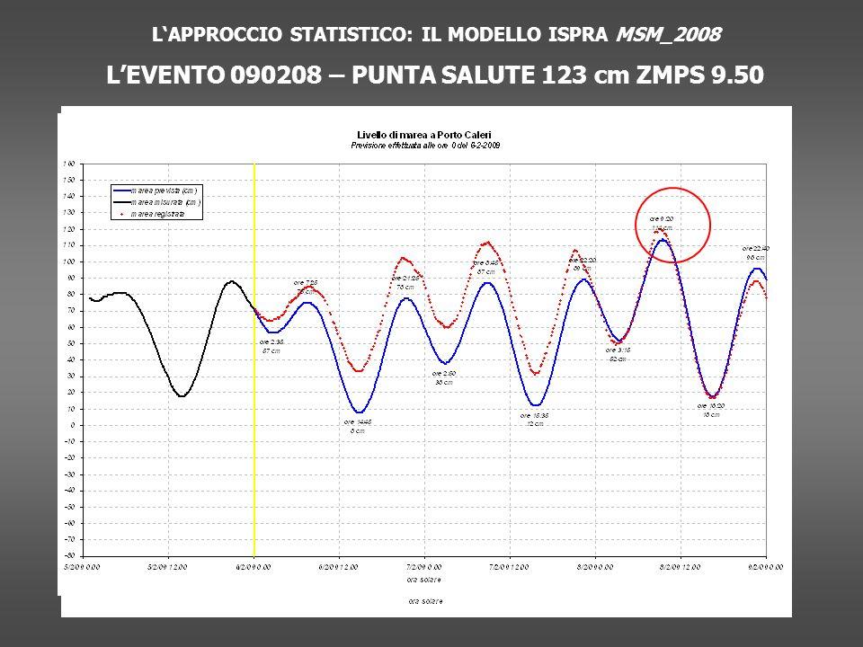 LAPPROCCIO STATISTICO: IL MODELLO ISPRA MSM_2008 LEVENTO 090208 – PUNTA SALUTE 123 cm ZMPS 9.50