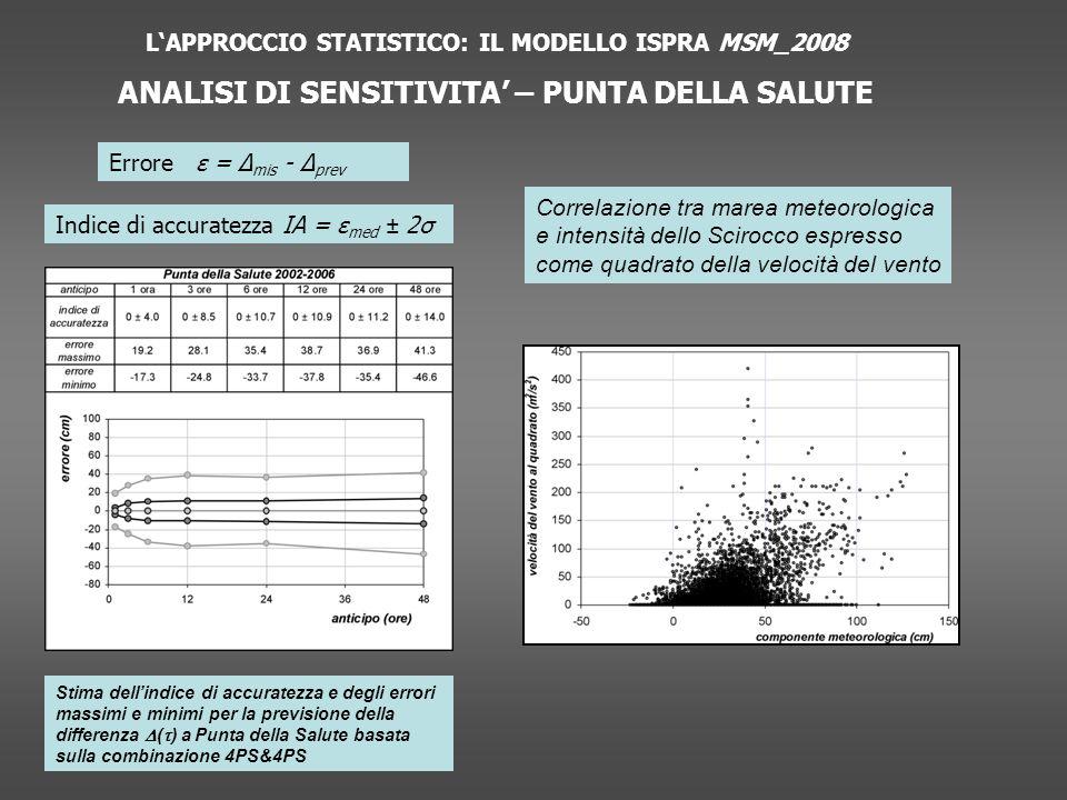 LAPPROCCIO STATISTICO: IL MODELLO ISPRA MSM_2008 ANALISI DI SENSITIVITA – PUNTA DELLA SALUTE Errore ε = Δ mis - Δ prev Indice di accuratezza IA = ε med ± 2σ Correlazione tra marea meteorologica e intensità dello Scirocco espresso come quadrato della velocità del vento Stima dellindice di accuratezza e degli errori massimi e minimi per la previsione della differenza ( ) a Punta della Salute basata sulla combinazione 4PS&4PS
