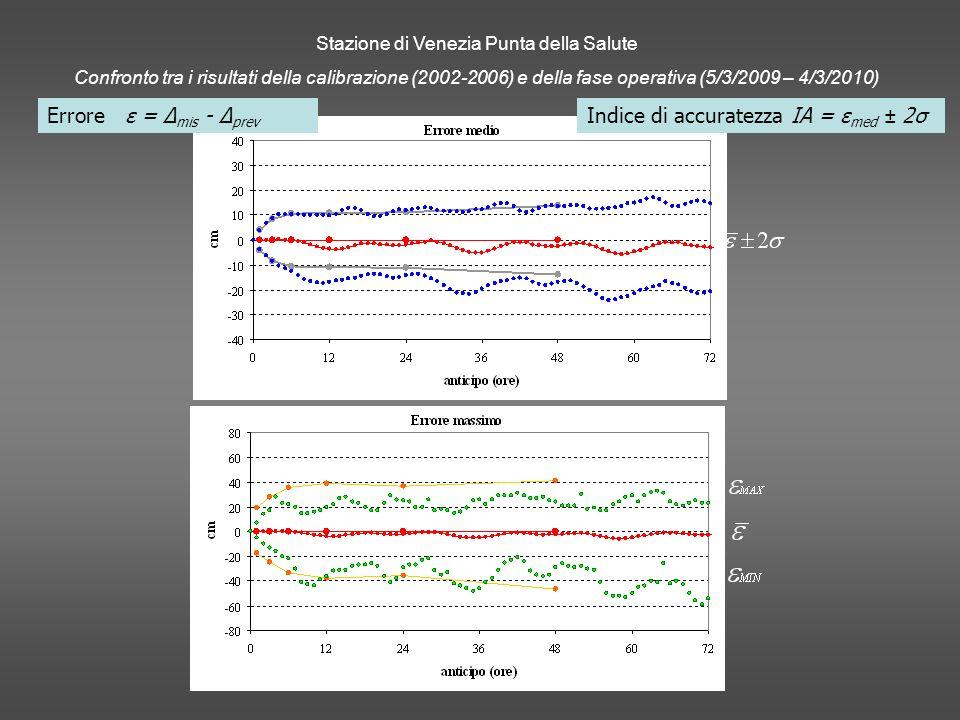 Stazione di Venezia Punta della Salute Confronto tra i risultati della calibrazione (2002-2006) e della fase operativa (5/3/2009 – 4/3/2010) Errore ε = Δ mis - Δ prev Indice di accuratezza IA = ε med ± 2σ