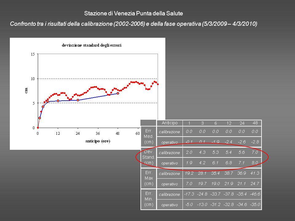 Stazione di Venezia Punta della Salute Confronto tra i risultati della calibrazione (2002-2006) e della fase operativa (5/3/2009 – 4/3/2010)