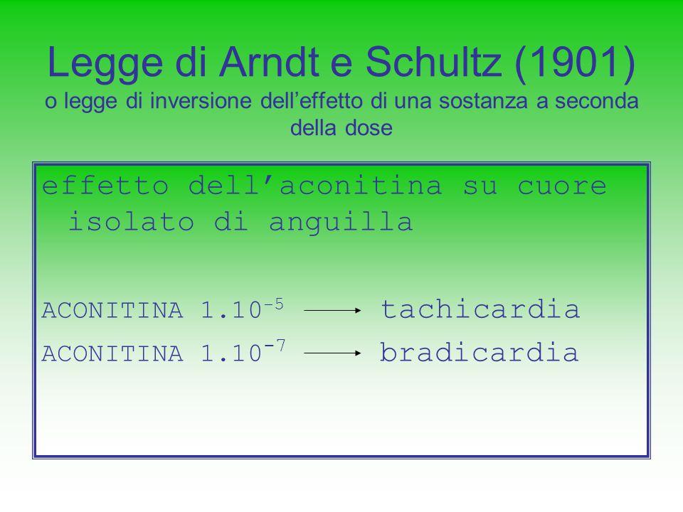 Legge di Arndt e Schultz (1901) o legge di inversione delleffetto di una sostanza a seconda della dose effetto dellaconitina su cuore isolato di angui